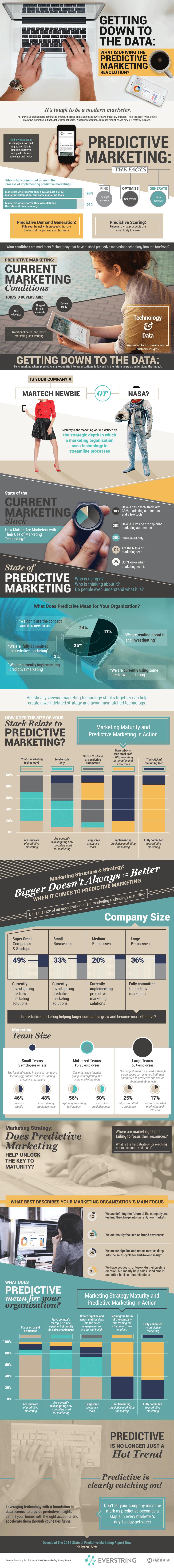 Инфографика, разясняваща същността на понятието предиктивен маркетинг (predictive marketing)